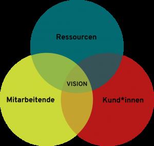 Shared Vision, ein moderner CSR Ansatz
