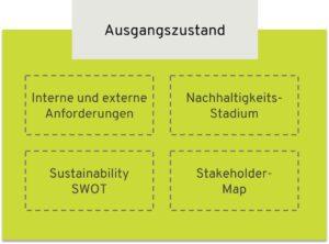 Ausgangszustand von Nachhaltigkeit im Unternehmen identifizieren