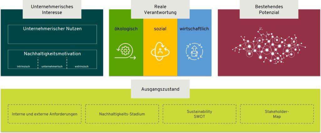 Schaubild Grundlage einer Nachhaltigkeitsstrategie in Unternehmen