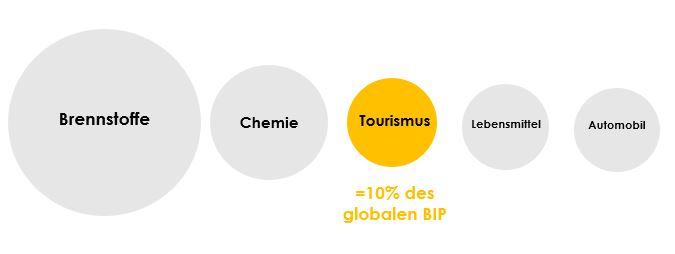 Tourismus - wichtig für wirtschaftliche Nachhaltigkeit