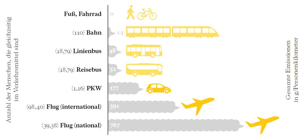 Nachhaltigkeit im Tourismus bei den Verkehrsmitteln