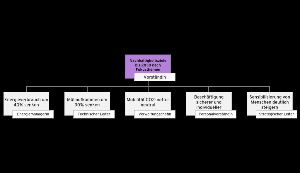 Zielbaum als Tool zur Umsetzung der Nachhaltigkeitsstrategie