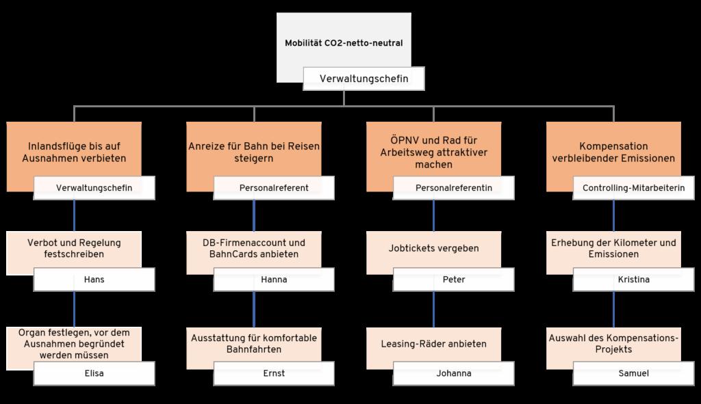 Zielbaum für Mobilität als Fokusthema der Nachhaltigkeitsstrategie
