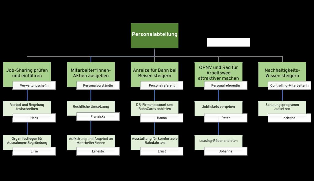 Zielbaum zur Umsetzung der Nachhaltigkeitsstrategie für eine Abteilung