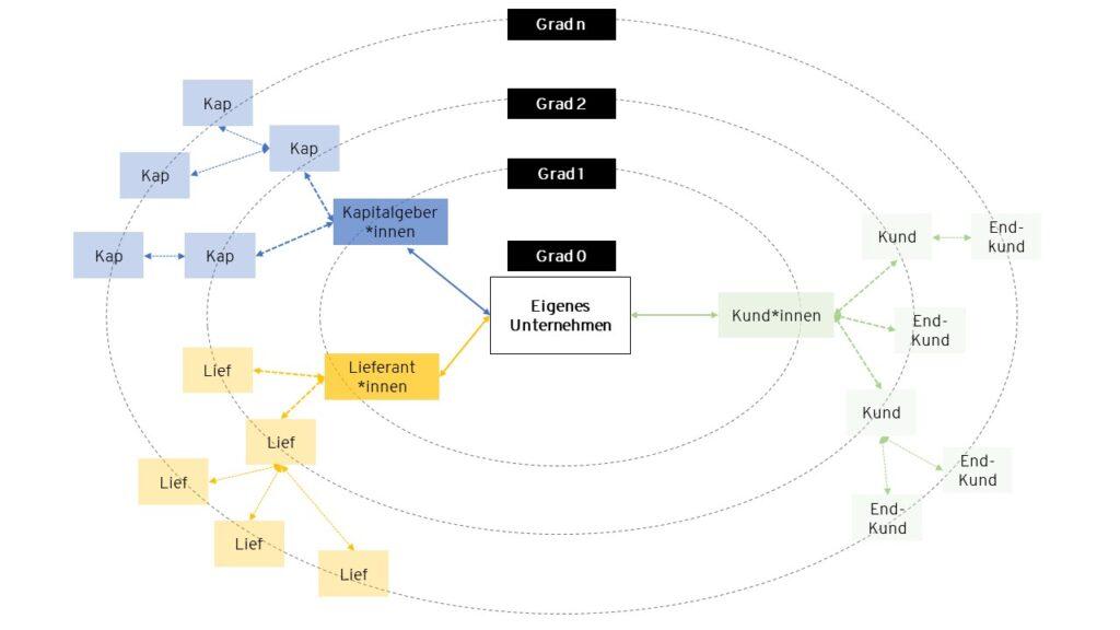 Darstellung eines Wertschöpfungsnetzwerk mit dem eigenen Unternehmen, Lieferant*innen, Kapitalgeber*innen und Kund*innen.