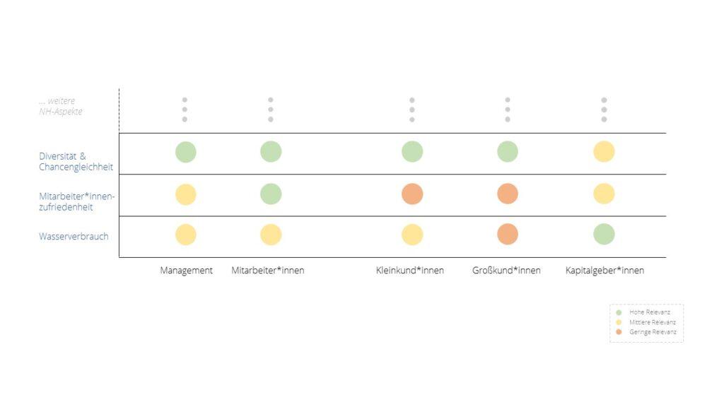 Darstellung einer Stakeholder-Aspekte-Matrix mit Einordnung von drei Nachhaltigkeitsthemen. Die Themen sind: Wasserverbrauch, Mitarbeiter*innenzufriedenheit und Diversität und Chancengleichheit.