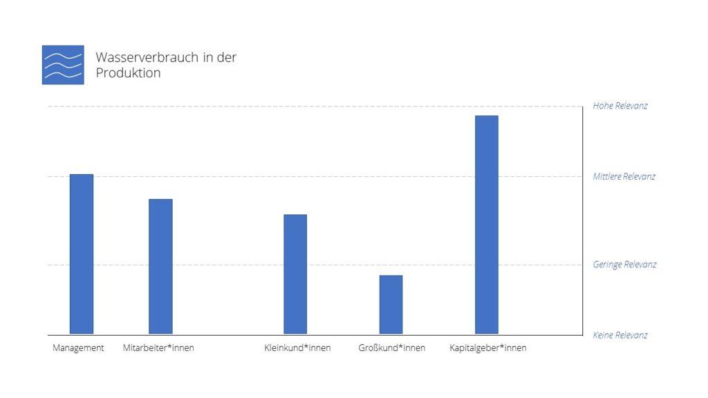 """Darstellung der Relevanzverteilung zum Thema """"Wasserverbrauch in der Produktion"""" aus einer Beispiel-Wesentlichkeitsanalyse. Es werden die Stakeholdergruppen - Management, Mitarbeiter*innen, Kleinkund*innen, Großkund*innen und Kapitalgeber*innen betrachtet."""